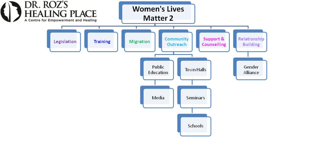 WLM2 Chart