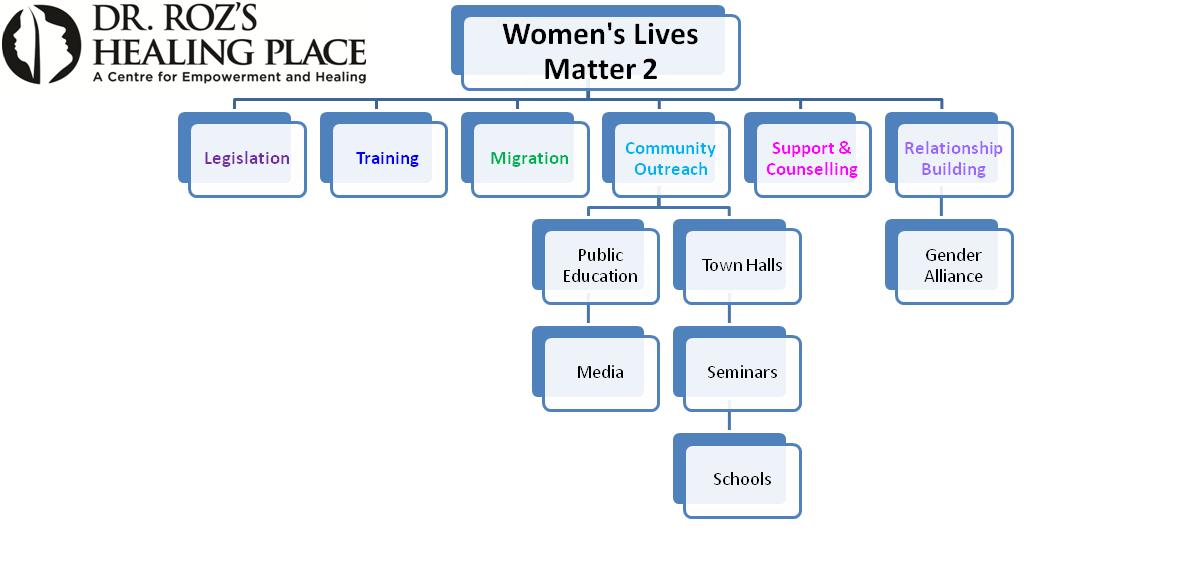 Womens lives matter 2 organizational chart dr rozs healing place wlm2 chart thecheapjerseys Choice Image